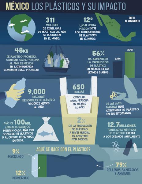 Información de plásticos